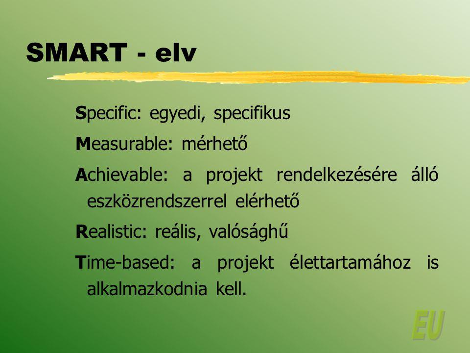 SMART - elv Specific: egyedi, specifikus Measurable: mérhető