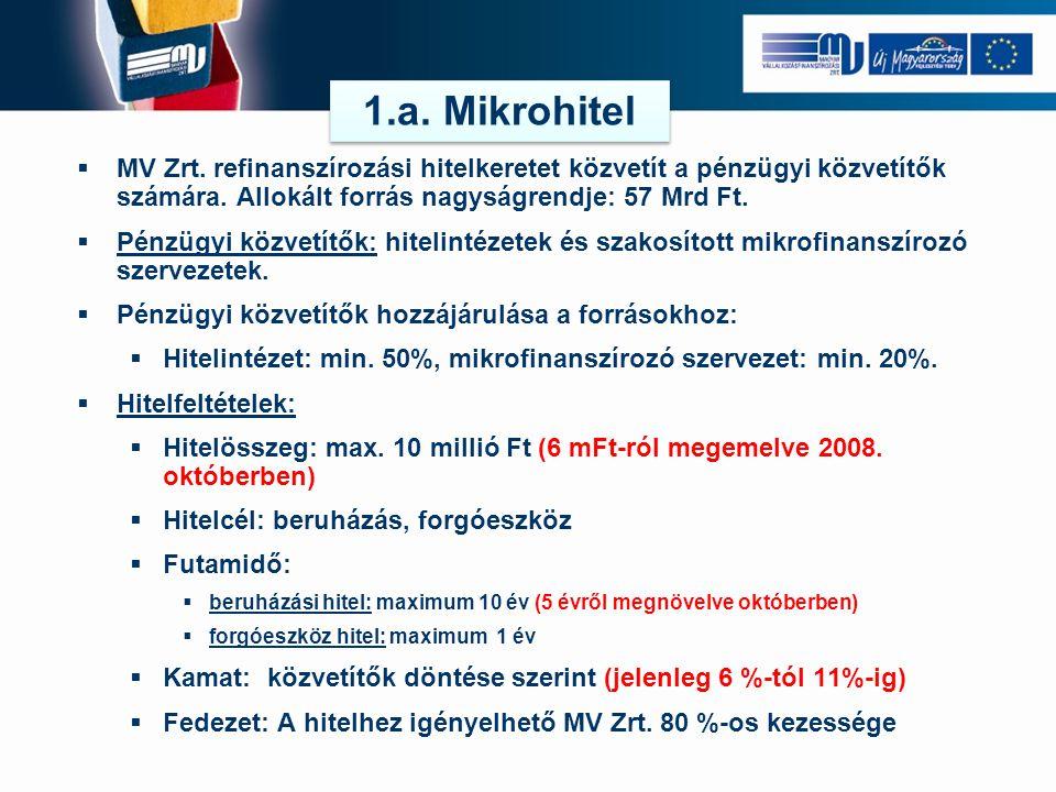 1.a. Mikrohitel MV Zrt. refinanszírozási hitelkeretet közvetít a pénzügyi közvetítők számára. Allokált forrás nagyságrendje: 57 Mrd Ft.