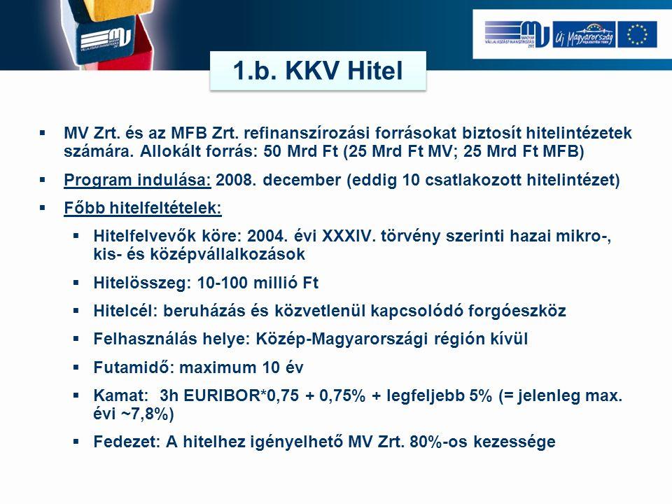 1.b. KKV Hitel