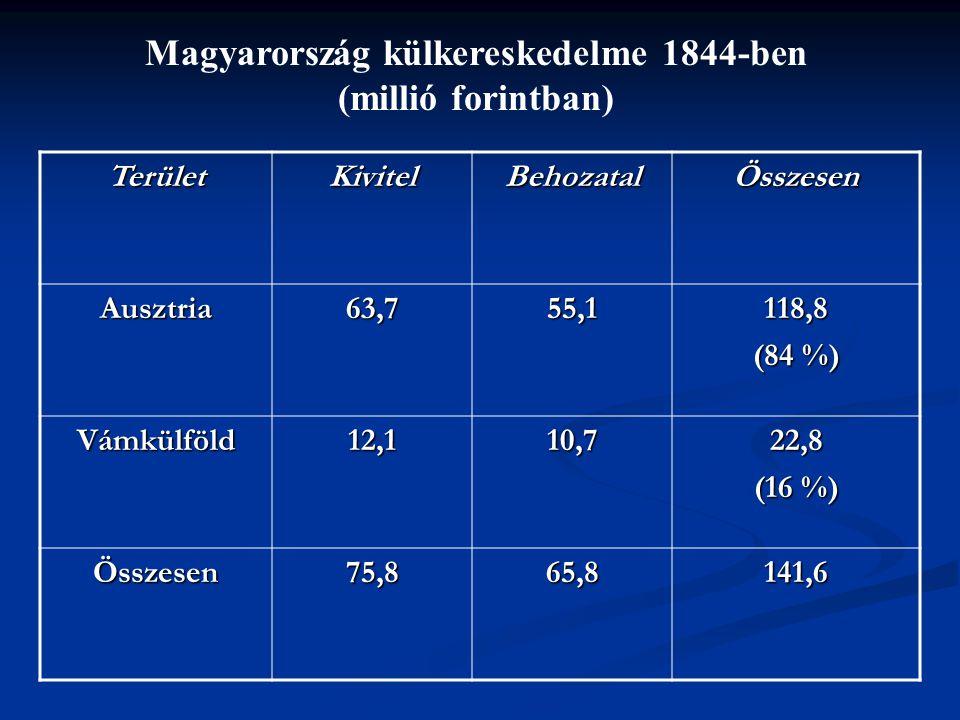 Magyarország külkereskedelme 1844-ben (millió forintban)