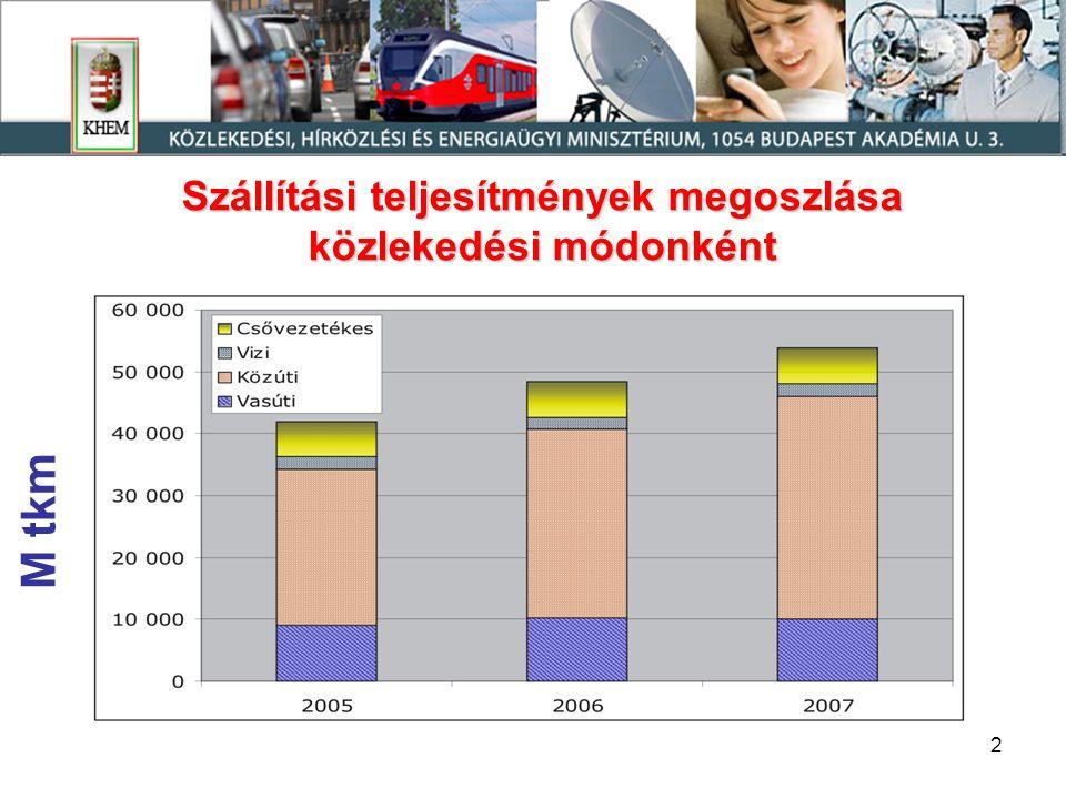Szállítási teljesítmények megoszlása közlekedési módonként