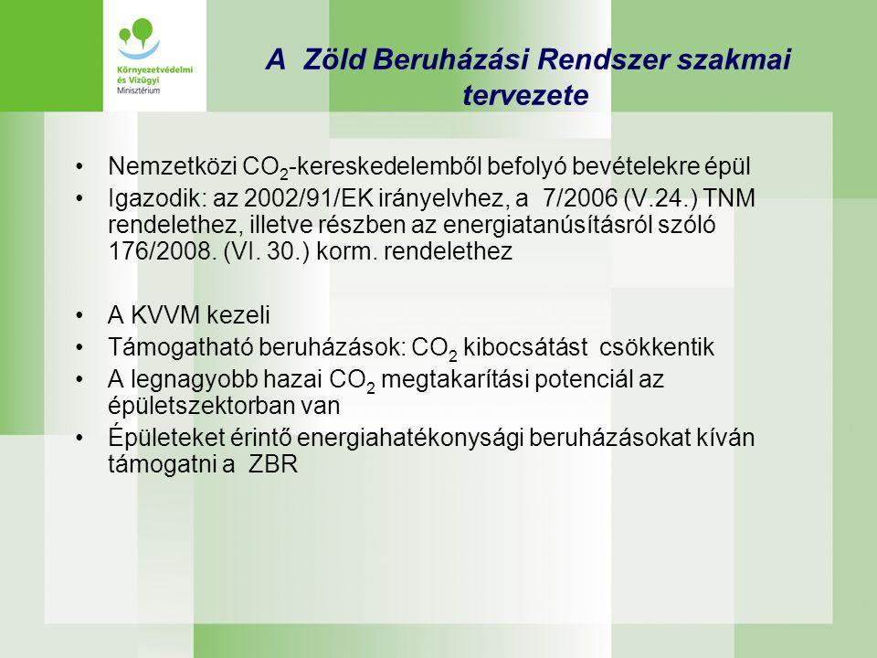 A Zöld Beruházási Rendszer szakmai tervezete