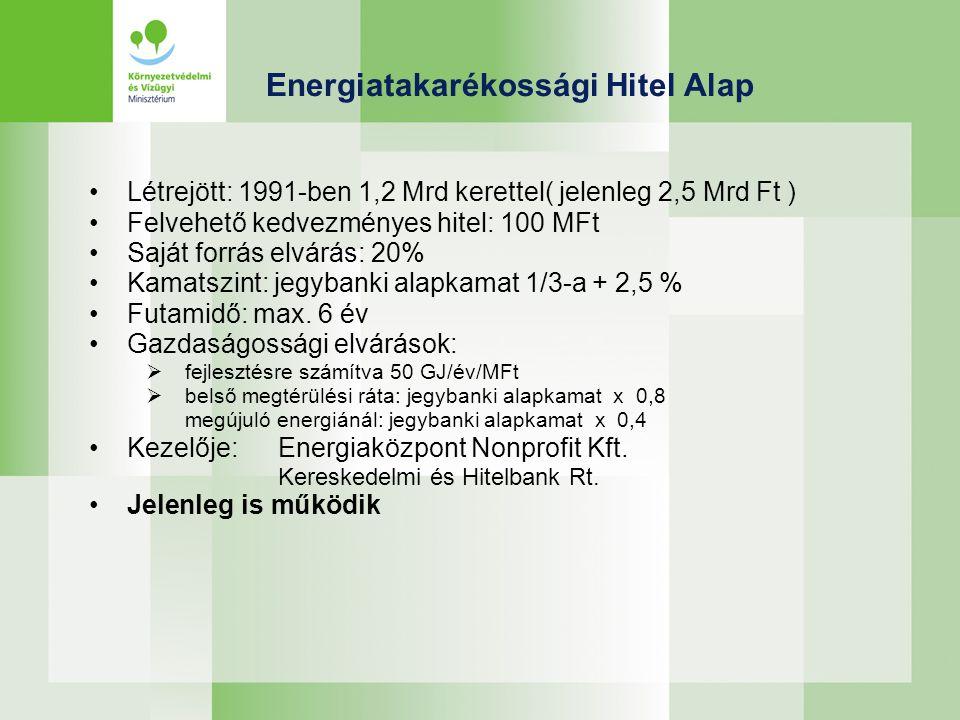 Energiatakarékossági Hitel Alap