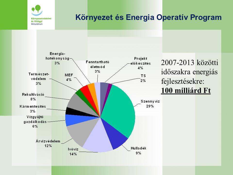 Környezet és Energia Operatív Program