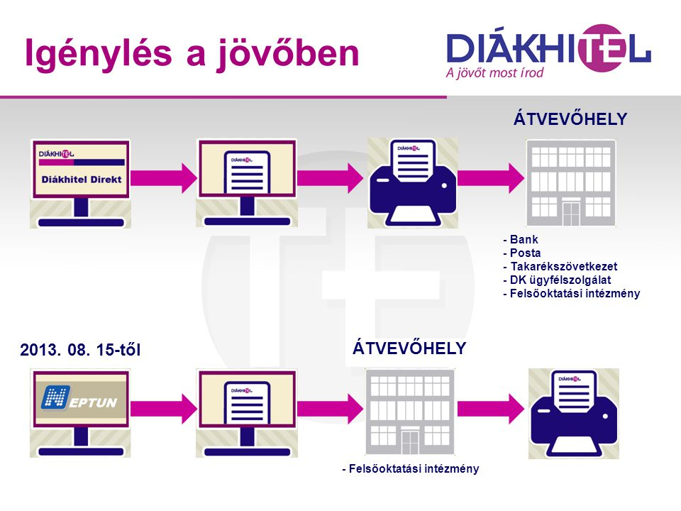 Igénylés a jövőben ÁTVEVŐHELY 2013. 08. 15-től ÁTVEVŐHELY - Bank