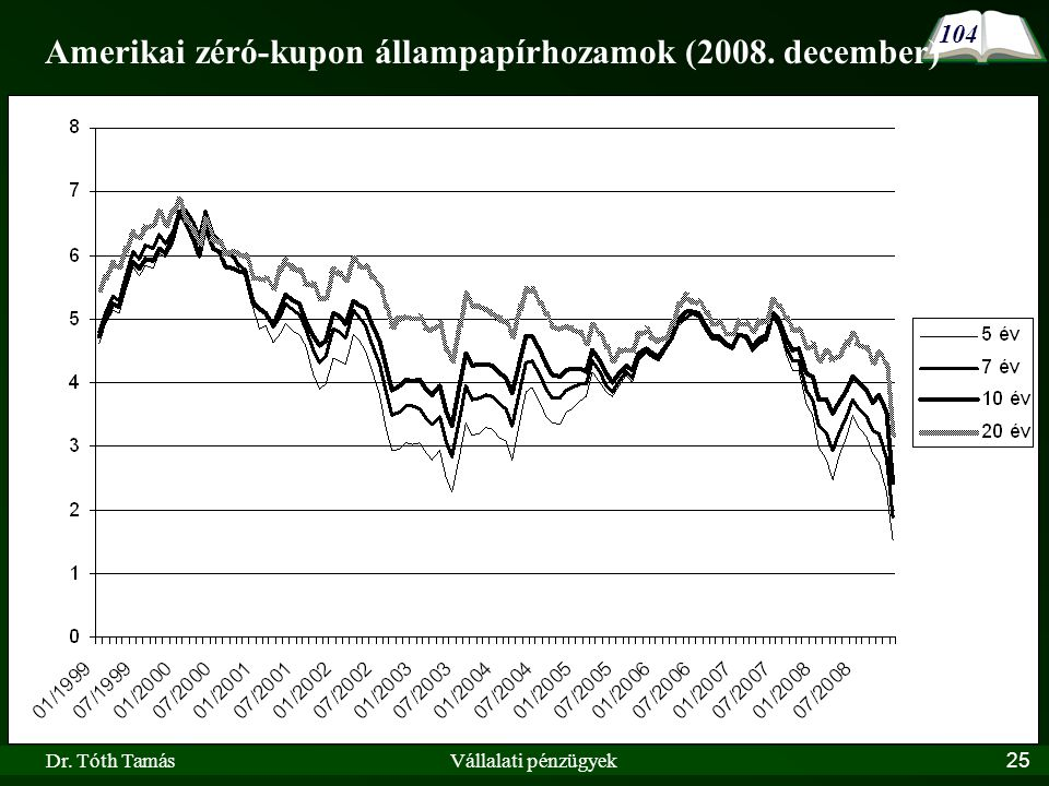 Amerikai zéró-kupon állampapírhozamok (2008. december)