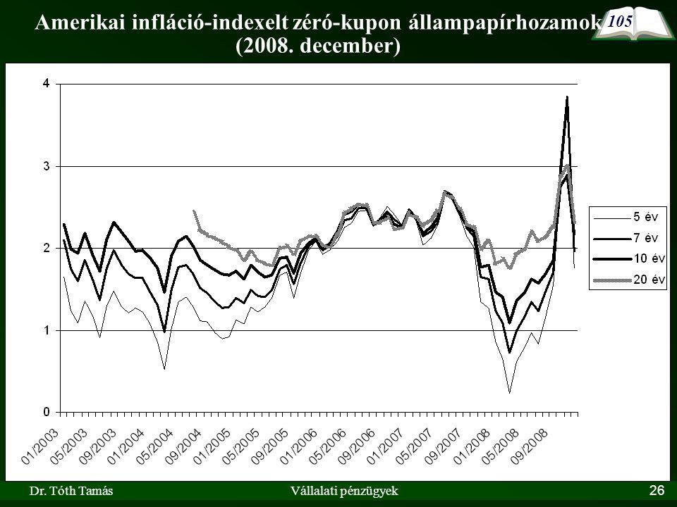Amerikai infláció-indexelt zéró-kupon állampapírhozamok (2008