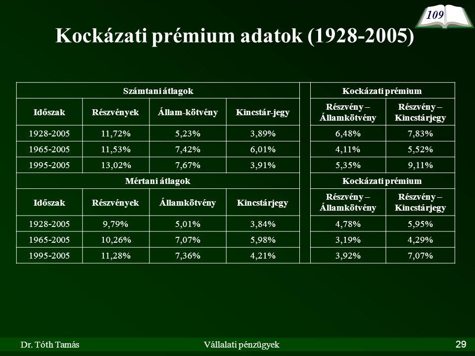 Kockázati prémium adatok (1928-2005)