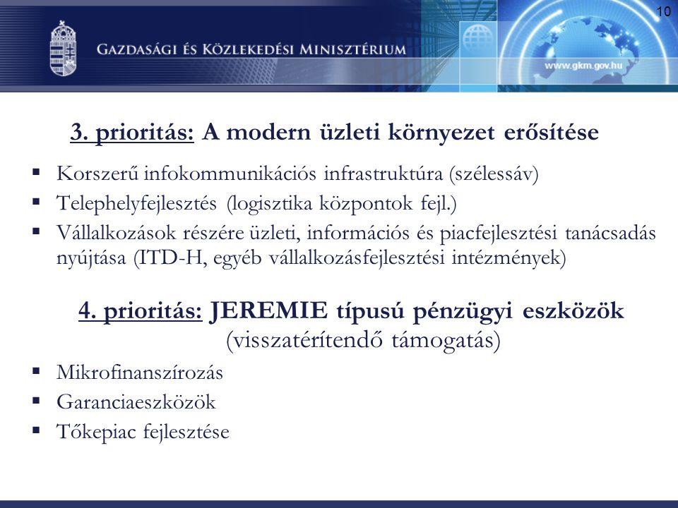 3. prioritás: A modern üzleti környezet erősítése