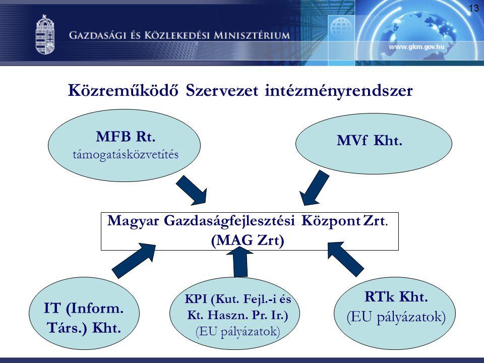 Közreműködő Szervezet intézményrendszer