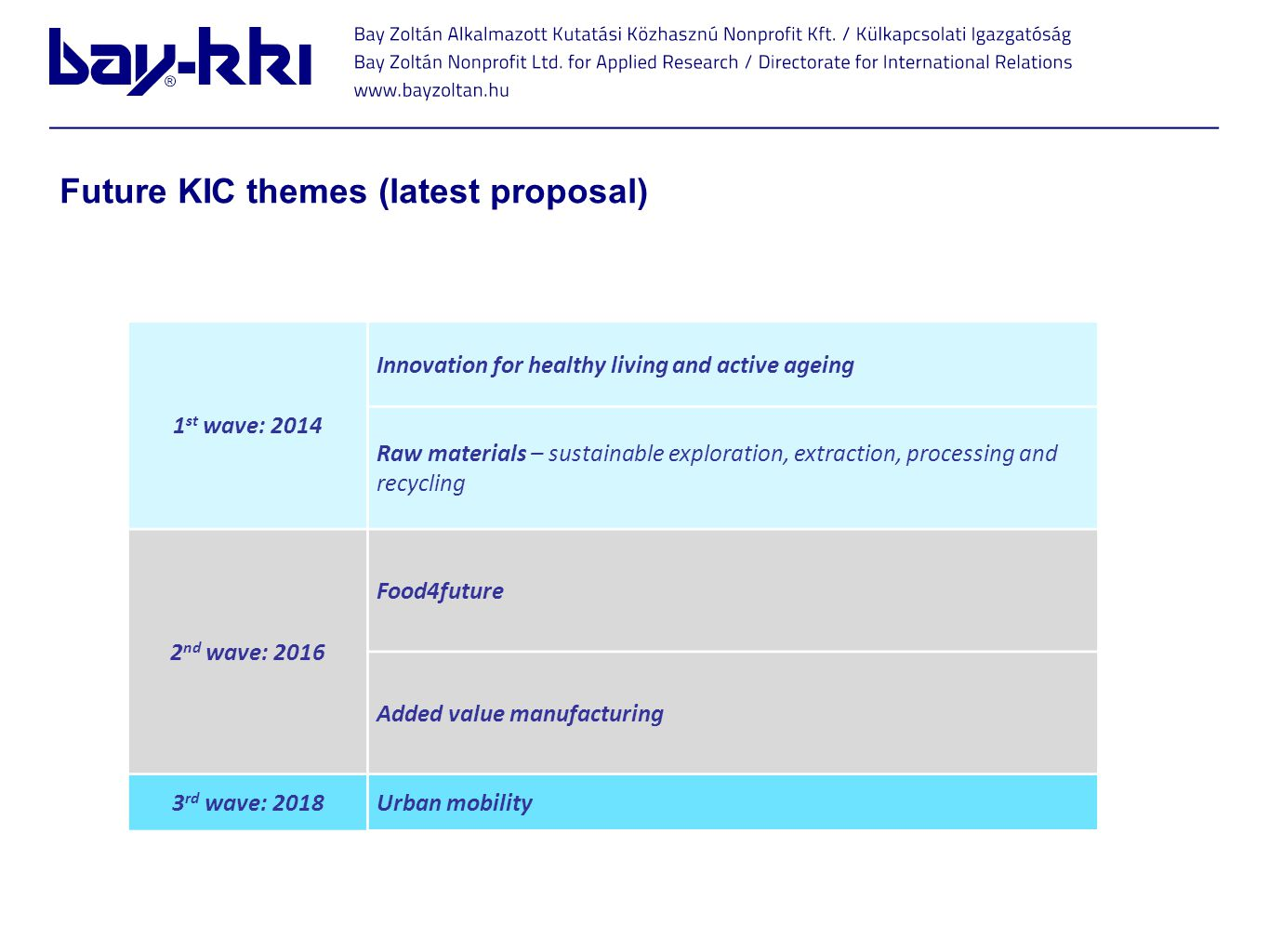 Future KIC themes (latest proposal)