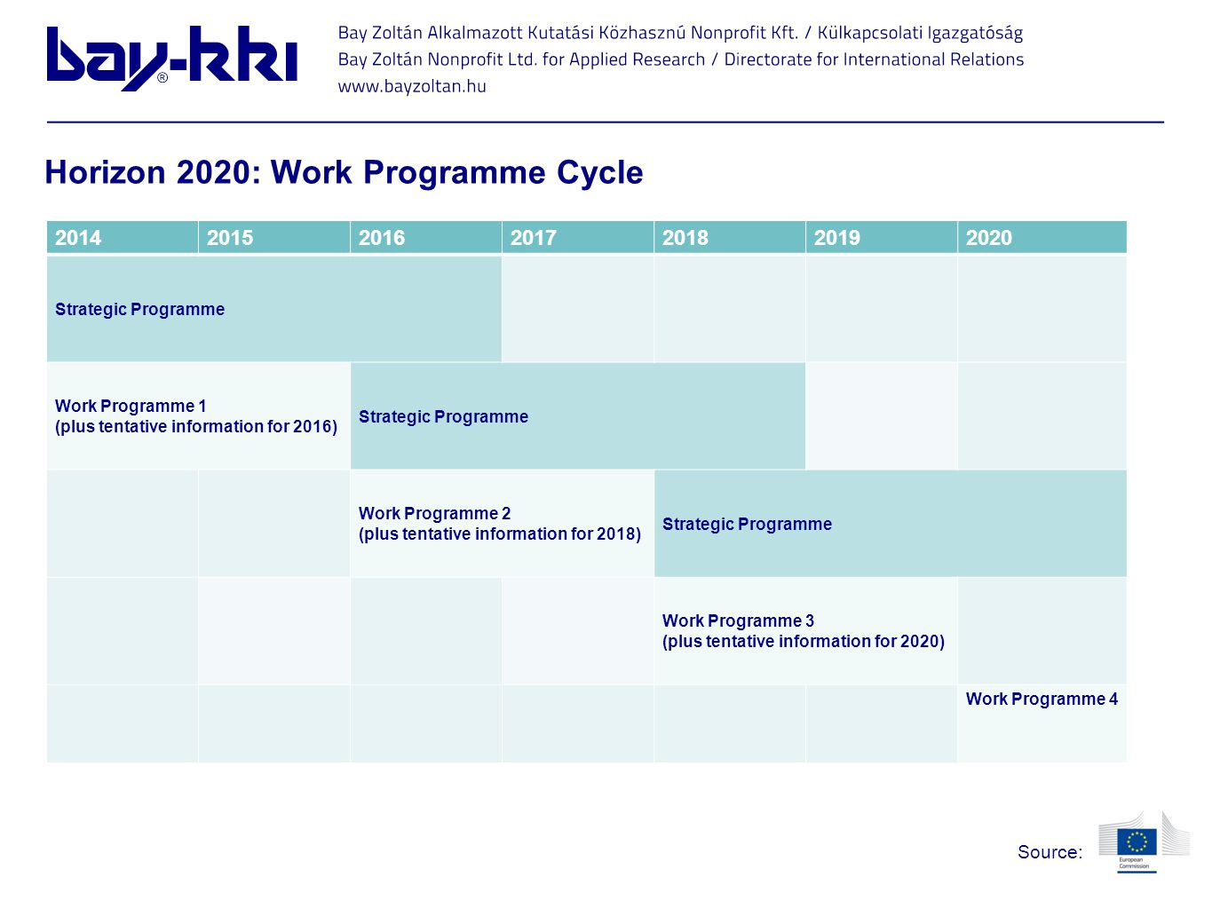Horizon 2020: Work Programme Cycle