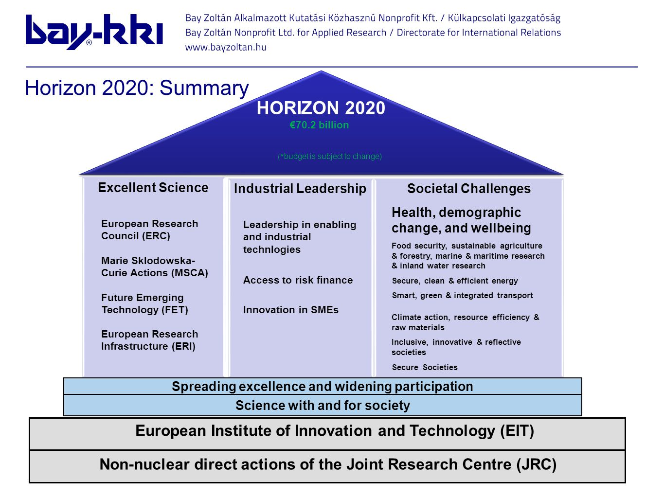 Horizon 2020: Summary HORIZON 2020