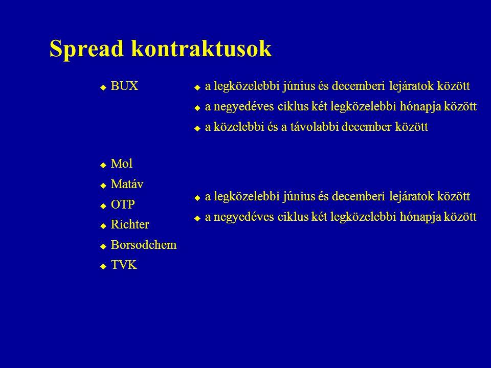 Spread kontraktusok BUX