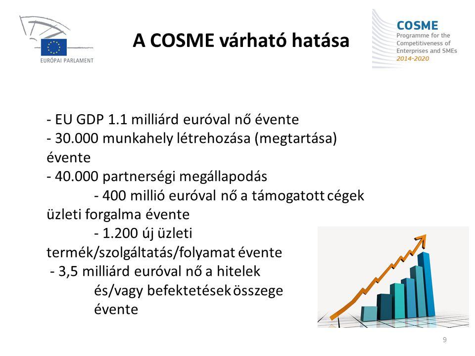 A COSME várható hatása - EU GDP 1.1 milliárd euróval nő évente