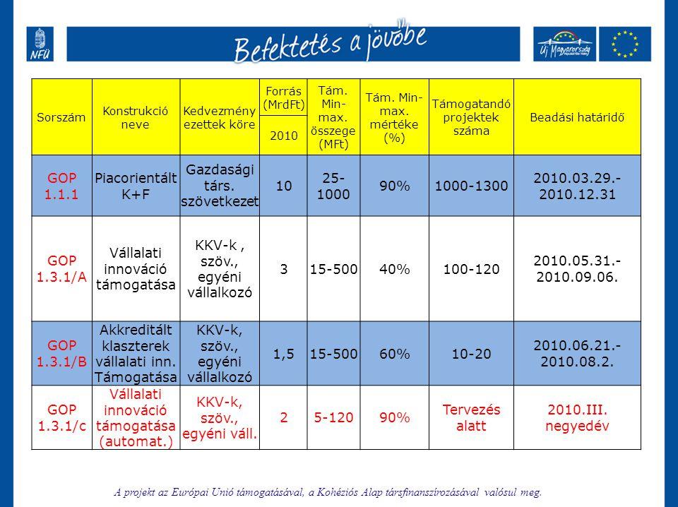 Gazdasági társ. szövetkezet 10 25-1000 90% 1000-1300