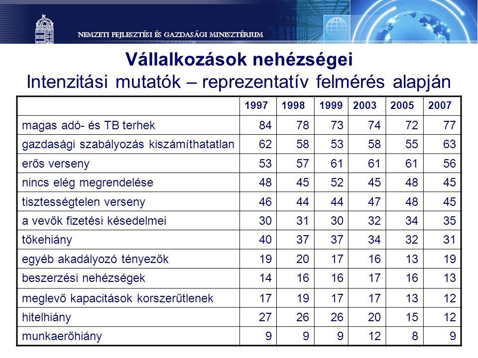 Vállalkozások nehézségei Intenzitási mutatók – reprezentatív felmérés alapján
