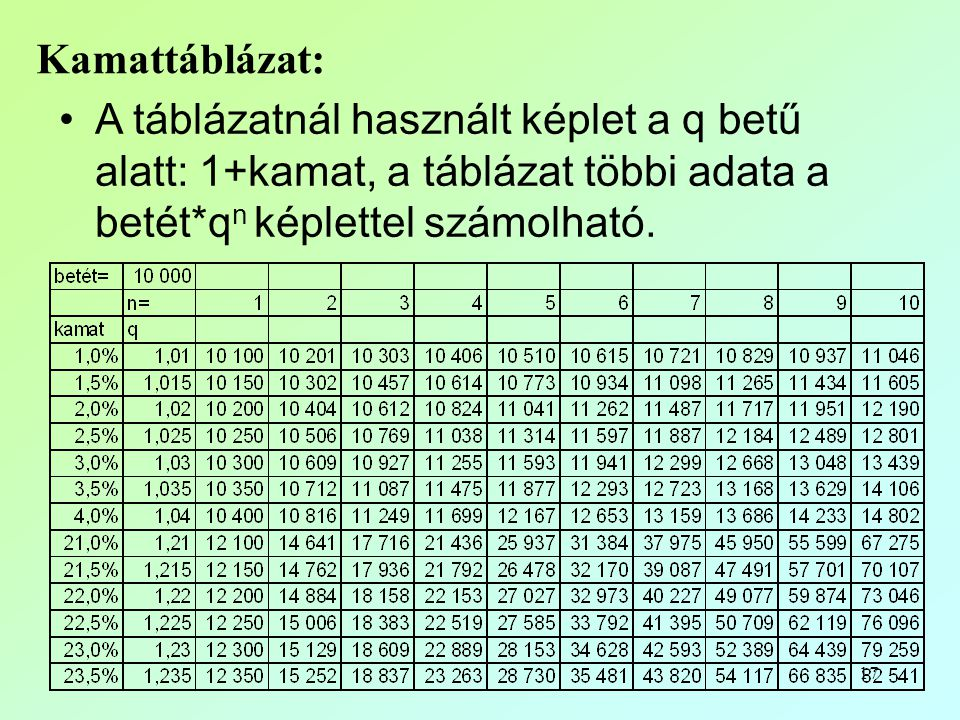 Kamattáblázat: A táblázatnál használt képlet a q betű alatt: 1+kamat, a táblázat többi adata a betét*qn képlettel számolható.