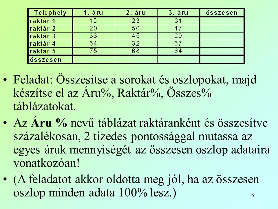 Feladat: Összesítse a sorokat és oszlopokat, majd készítse el az Áru%, Raktár%, Összes% táblázatokat.