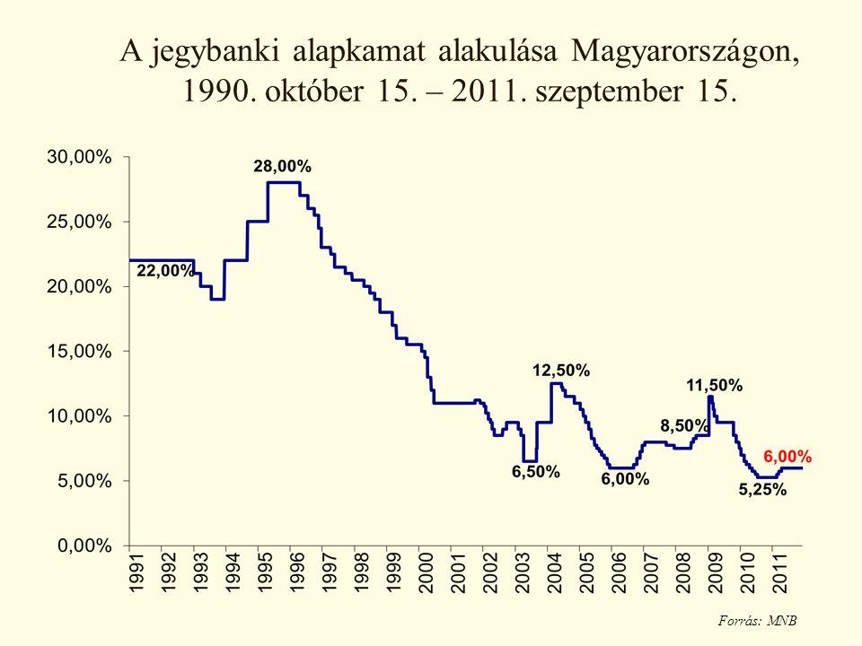 A jegybanki alapkamat alakulása Magyarországon, 1990. október 15