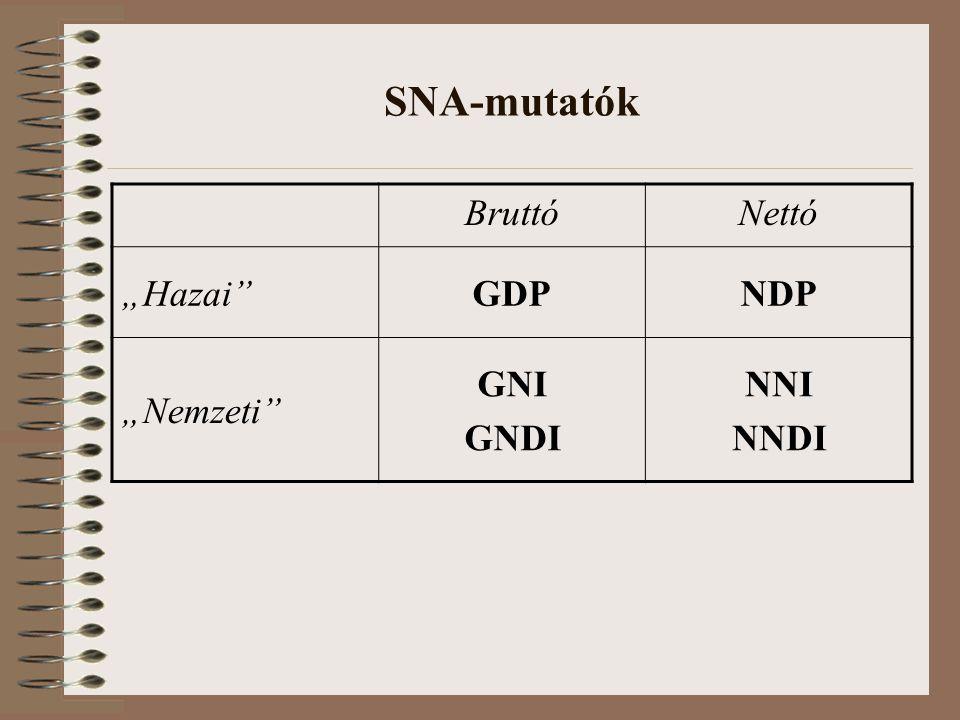 "SNA-mutatók Bruttó Nettó ""Hazai GDP NDP ""Nemzeti GNI GNDI NNI NNDI"