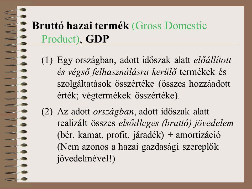 Bruttó hazai termék (Gross Domestic Product), GDP