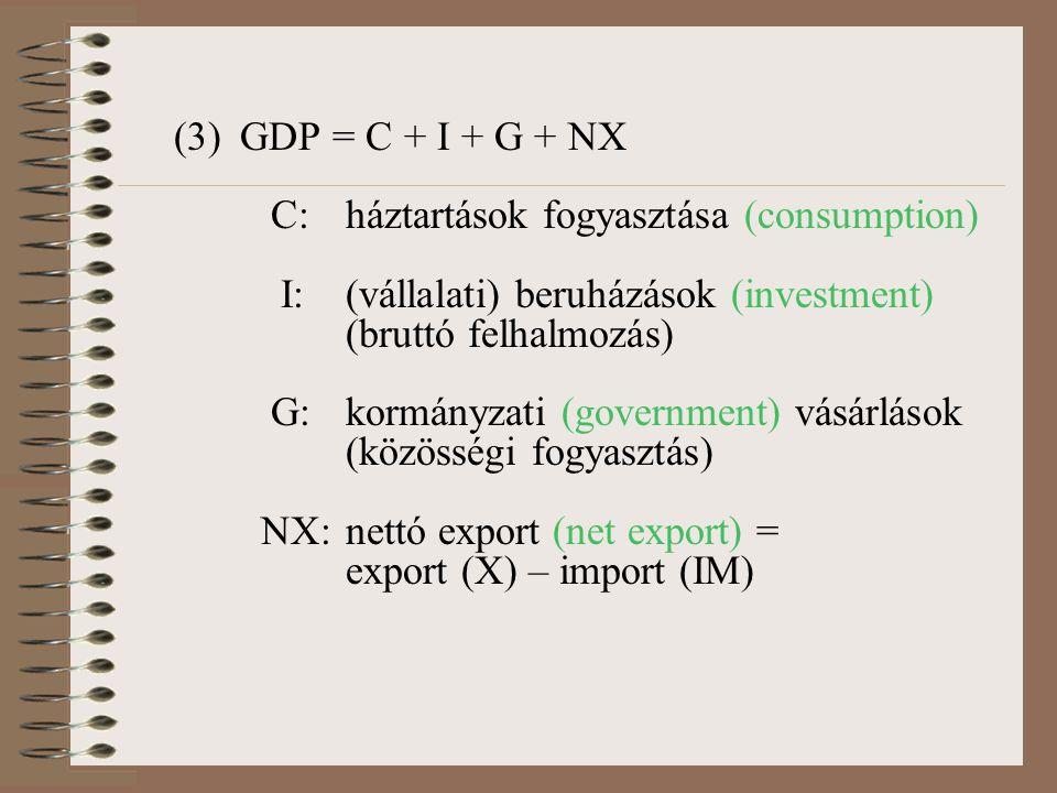 (3) GDP = C + I + G + NX C: háztartások fogyasztása (consumption) I: (vállalati) beruházások (investment) (bruttó felhalmozás)
