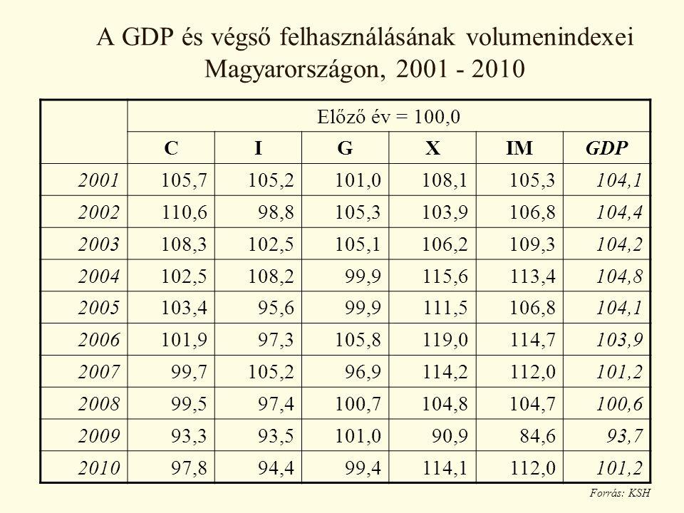 A GDP és végső felhasználásának volumenindexei Magyarországon, 2001 - 2010
