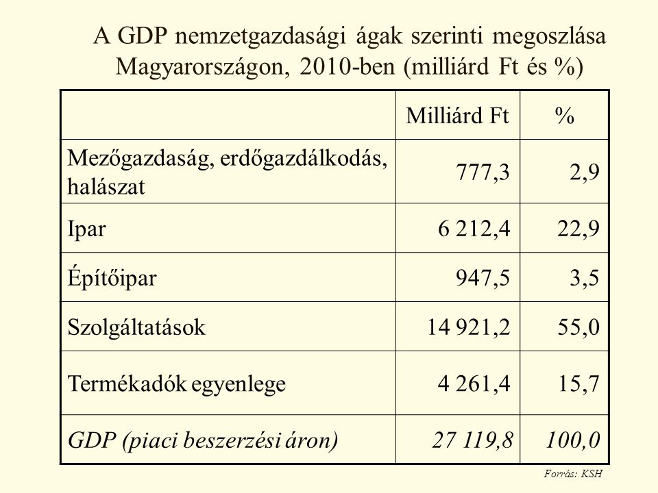 A GDP nemzetgazdasági ágak szerinti megoszlása Magyarországon, 2010-ben (milliárd Ft és %)