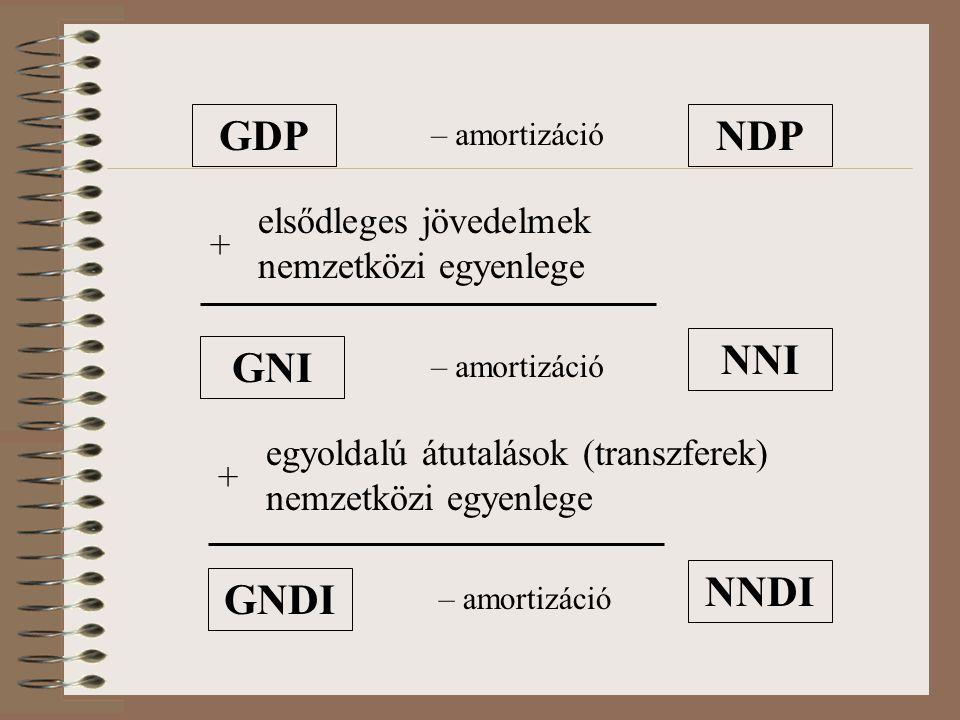 GDP NDP NNI GNI NNDI GNDI