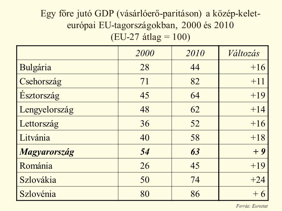 Egy főre jutó GDP (vásárlóerő-paritáson) a közép-kelet-európai EU-tagországokban, 2000 és 2010 (EU-27 átlag = 100)
