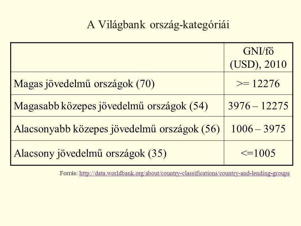 A Világbank ország-kategóriái