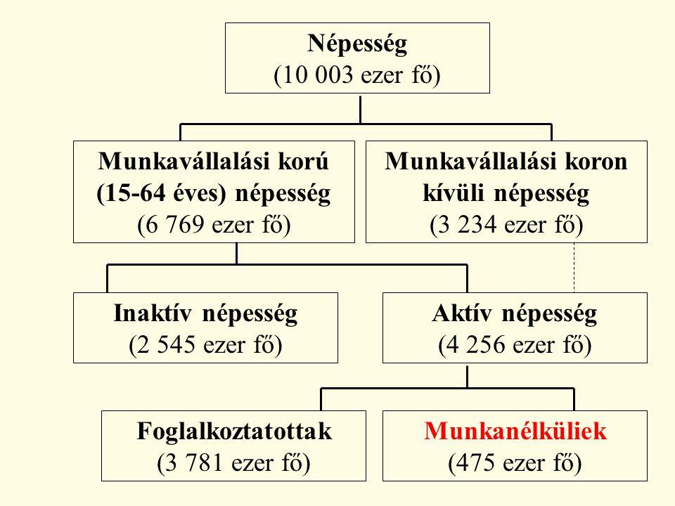Munkavállalási korú (15-64 éves) népesség (6 769 ezer fő)