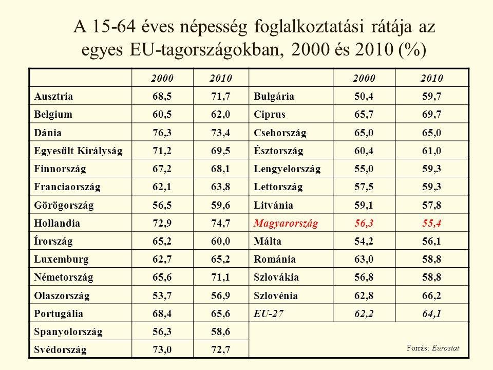 A 15-64 éves népesség foglalkoztatási rátája az egyes EU-tagországokban, 2000 és 2010 (%)