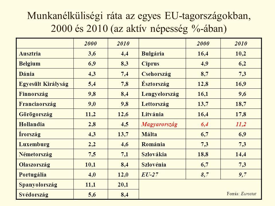 Munkanélküliségi ráta az egyes EU-tagországokban, 2000 és 2010 (az aktív népesség %-ában)