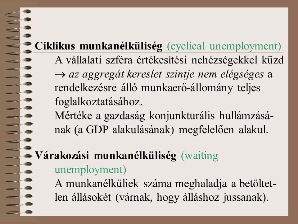 Ciklikus munkanélküliség (cyclical unemployment)