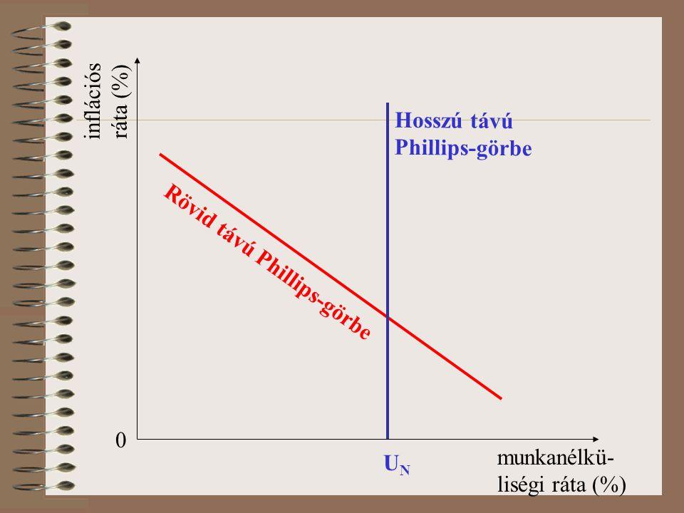 inflációs ráta (%) Hosszú távú Phillips-görbe. Rövid távú Phillips-görbe. munkanélkü-liségi ráta (%)