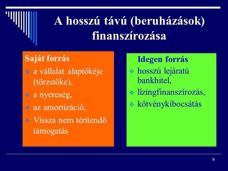 A hosszú távú (beruházások) finanszírozása