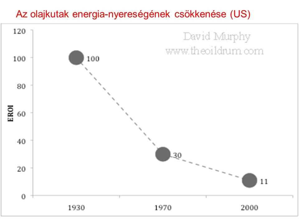 Az olajkutak energia-nyereségének csökkenése (US)