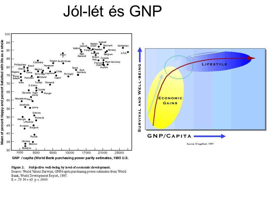 Jól-lét és GNP