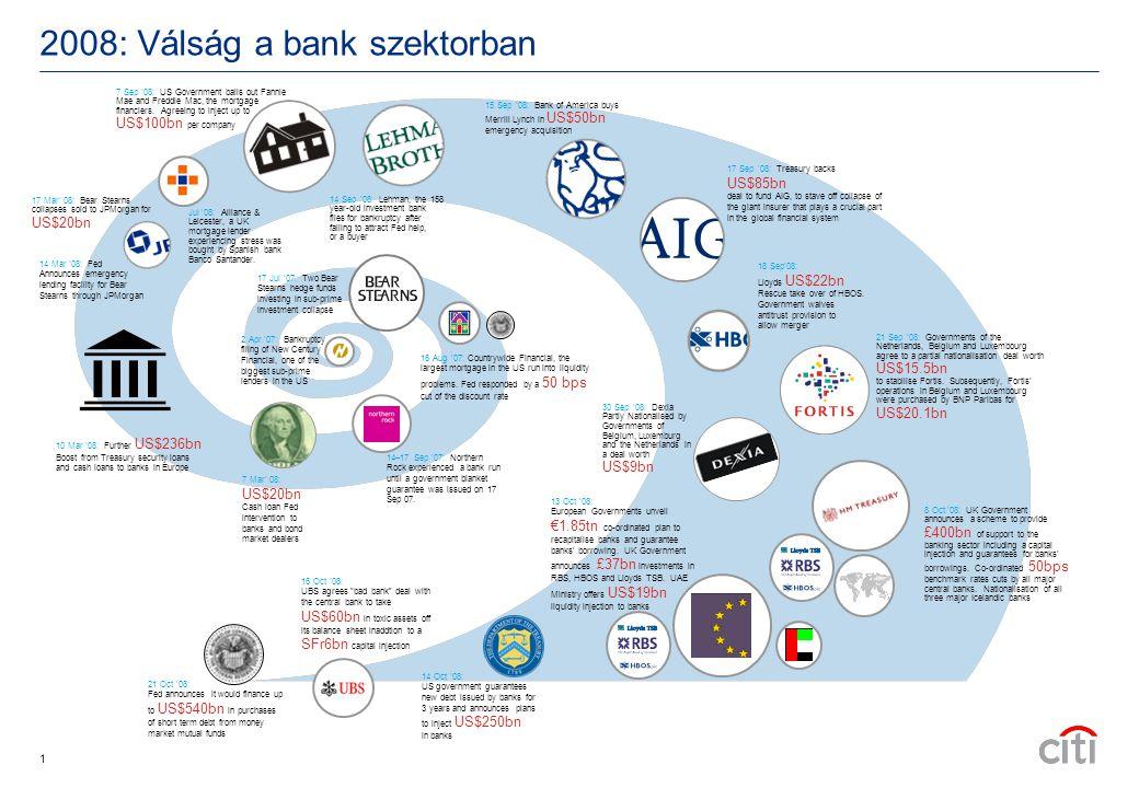 2008: Válság a bank szektorban