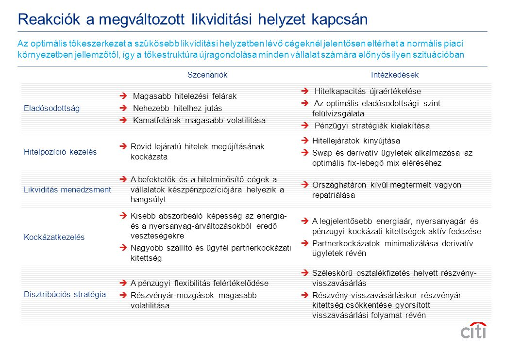 Reakciók a megváltozott likviditási helyzet kapcsán