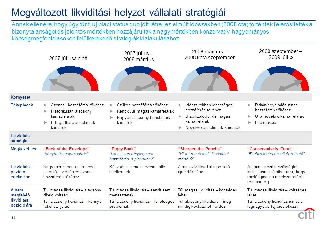 Megváltozott likviditási helyzet vállalati stratégiái