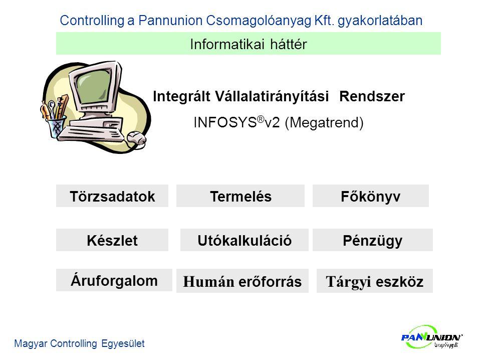 Integrált Vállalatirányítási Rendszer