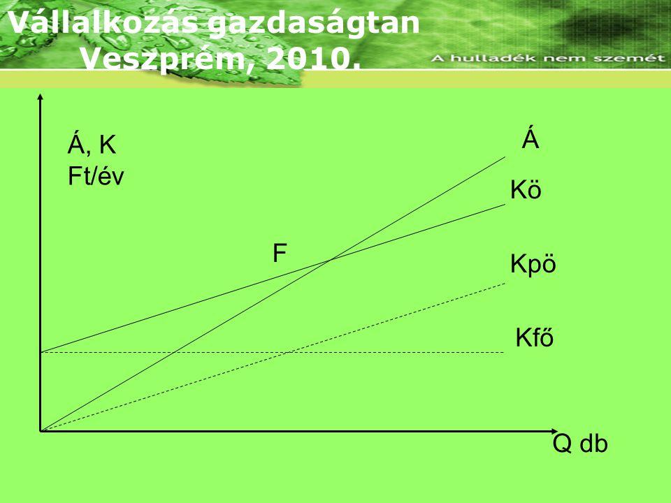 Lineáris árbevételi és összköltség függvény