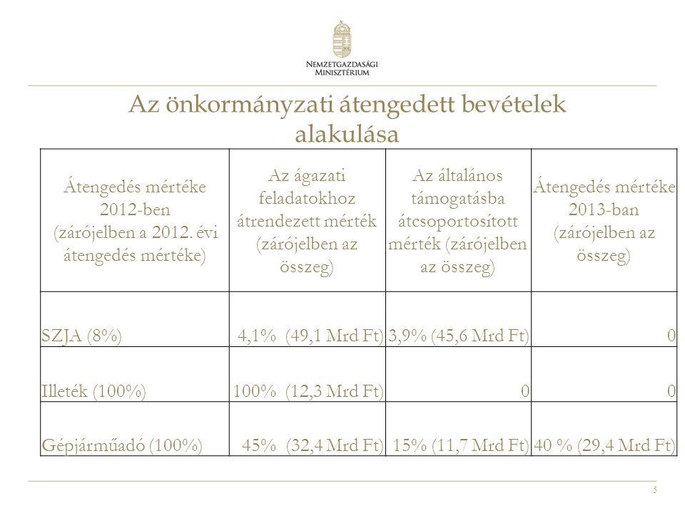 Az önkormányzati átengedett bevételek alakulása