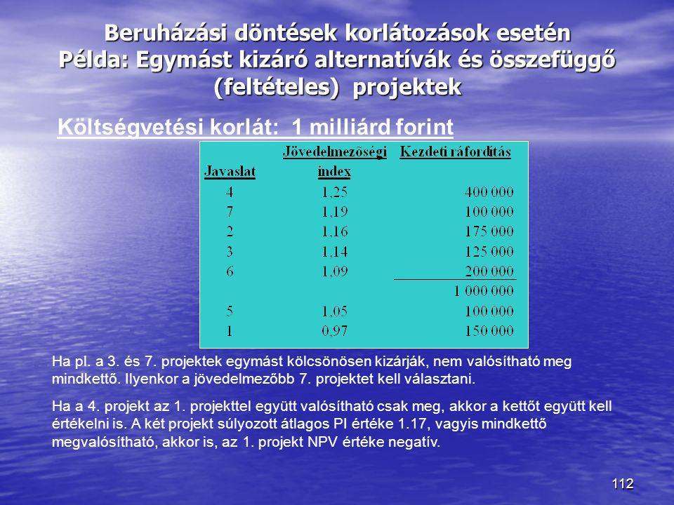 Költségvetési korlát: 1 milliárd forint