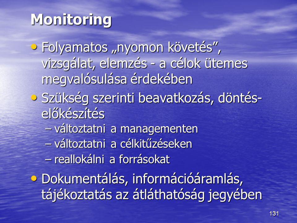 """Monitoring Folyamatos """"nyomon követés , vizsgálat, elemzés - a célok ütemes megvalósulása érdekében."""
