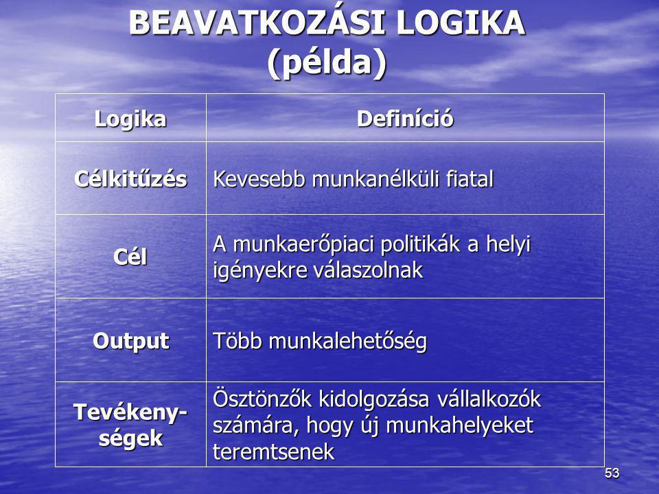 BEAVATKOZÁSI LOGIKA (példa)