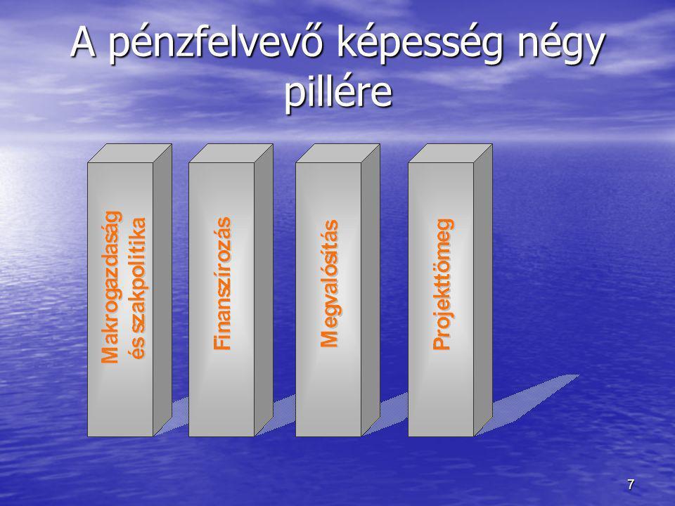 A pénzfelvevő képesség négy pillére